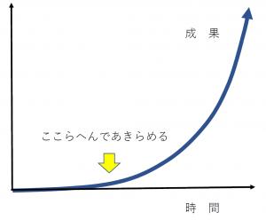 「グラフ 急に上がる」の画像検索結果